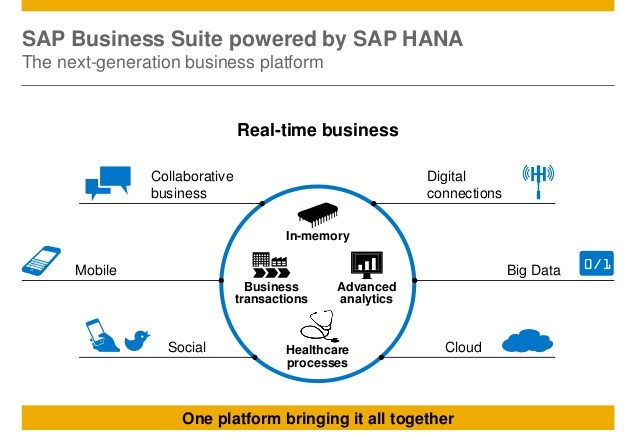 Healthcare and SAP