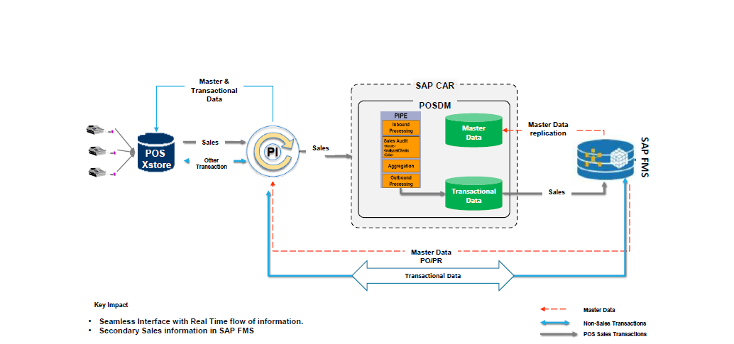 SAP with retail functionality