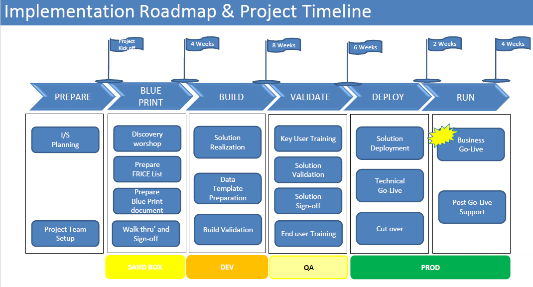 SAP for retail implementation roadmap